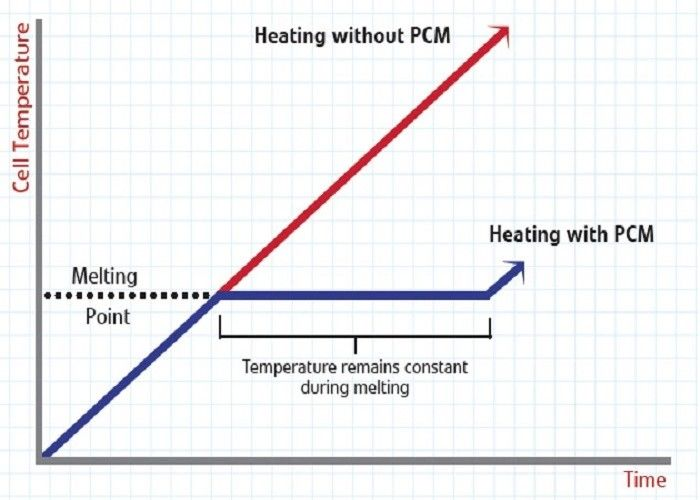 -50℃~0℃ PCM Phase Change Materials For Cooling Plates For  Food And All Biological Indicators